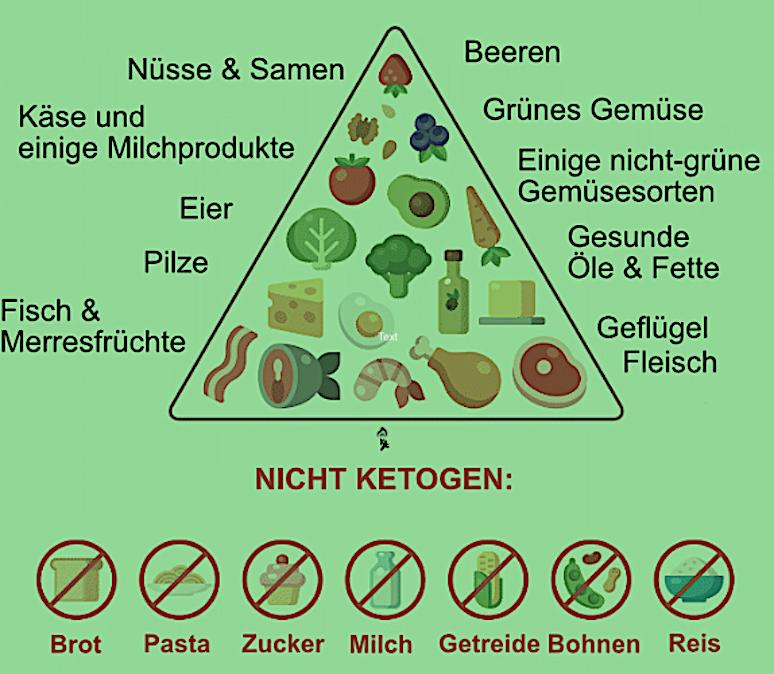 Umstellung auf ketogene Ernährung